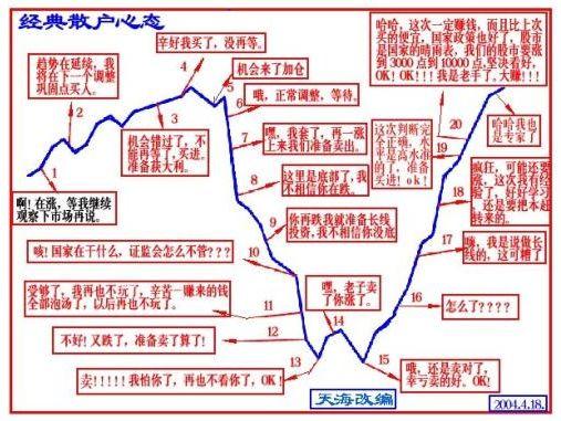 散户经典心态 MACD股票论坛 中国最专业的股市技术分析论坛