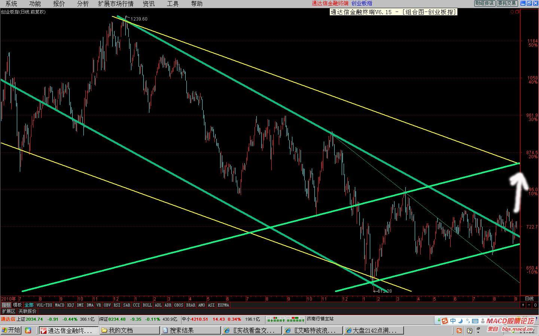 创业板突破了下降轨突破了三角形回抽完毕率先反弹