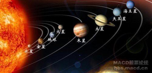 太阳系的八大行星