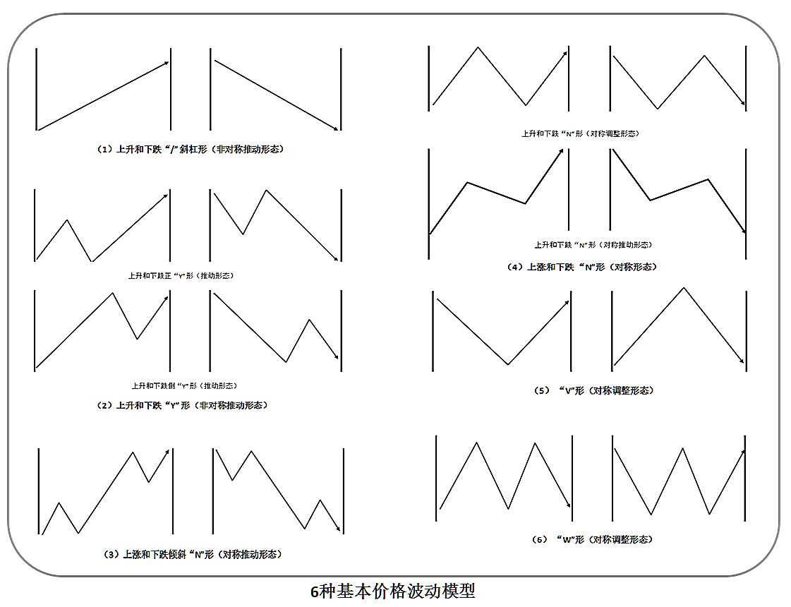 六种基本价格波动模型.jpg