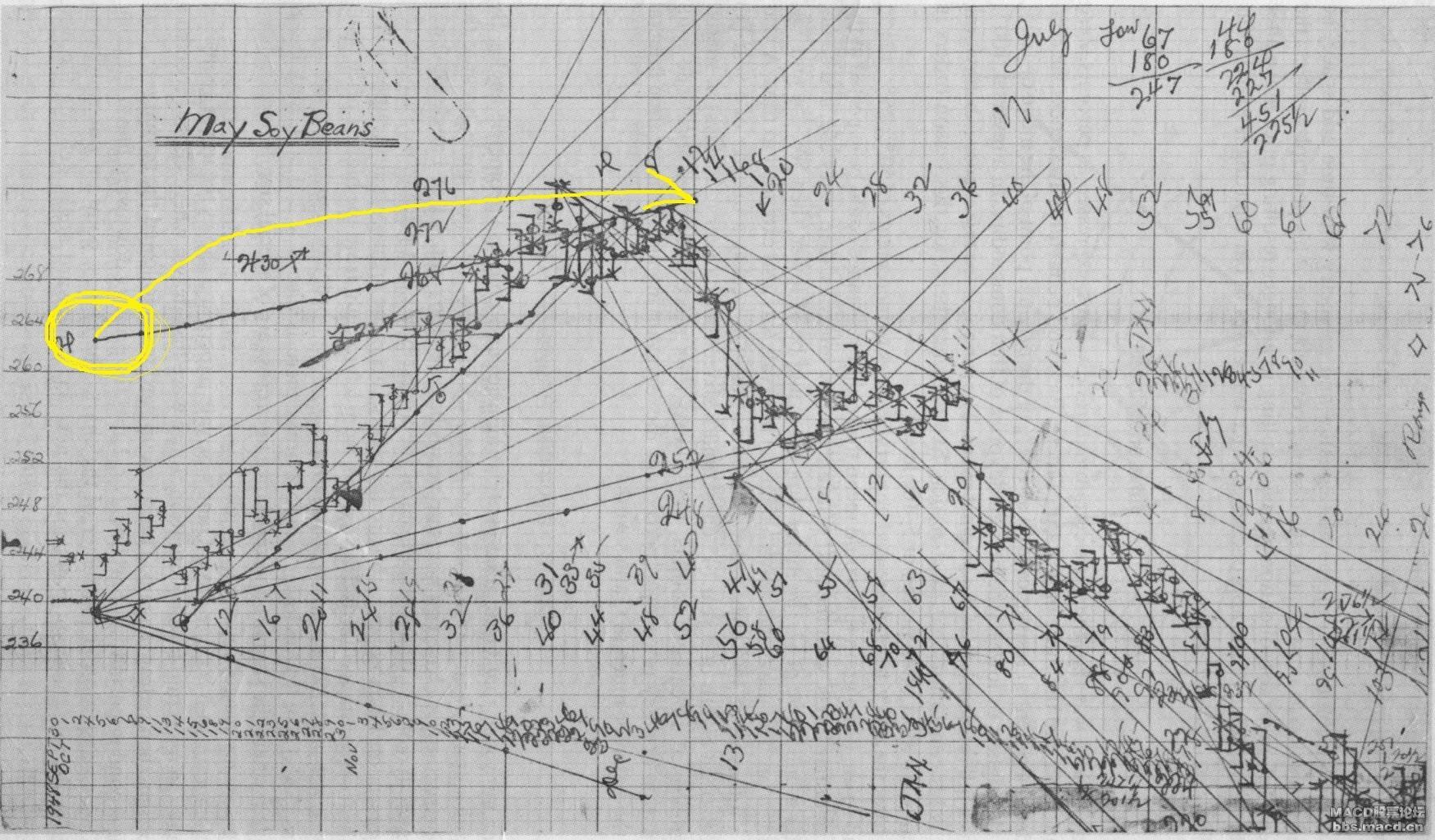 江恩角度线2.jpg