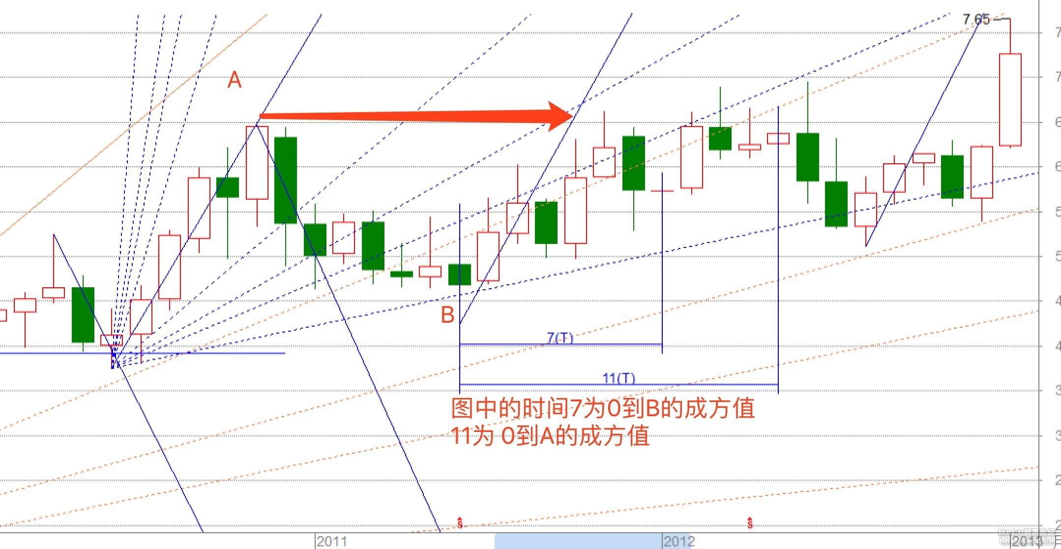 伊利角度线分析2.jpg