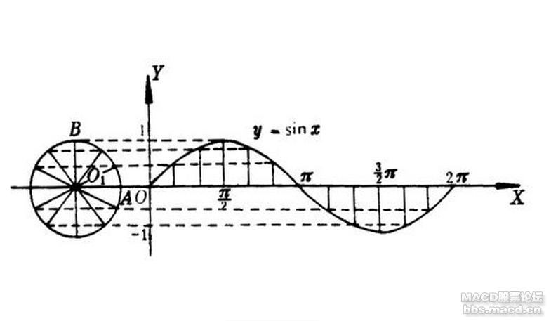 正弦函数.png