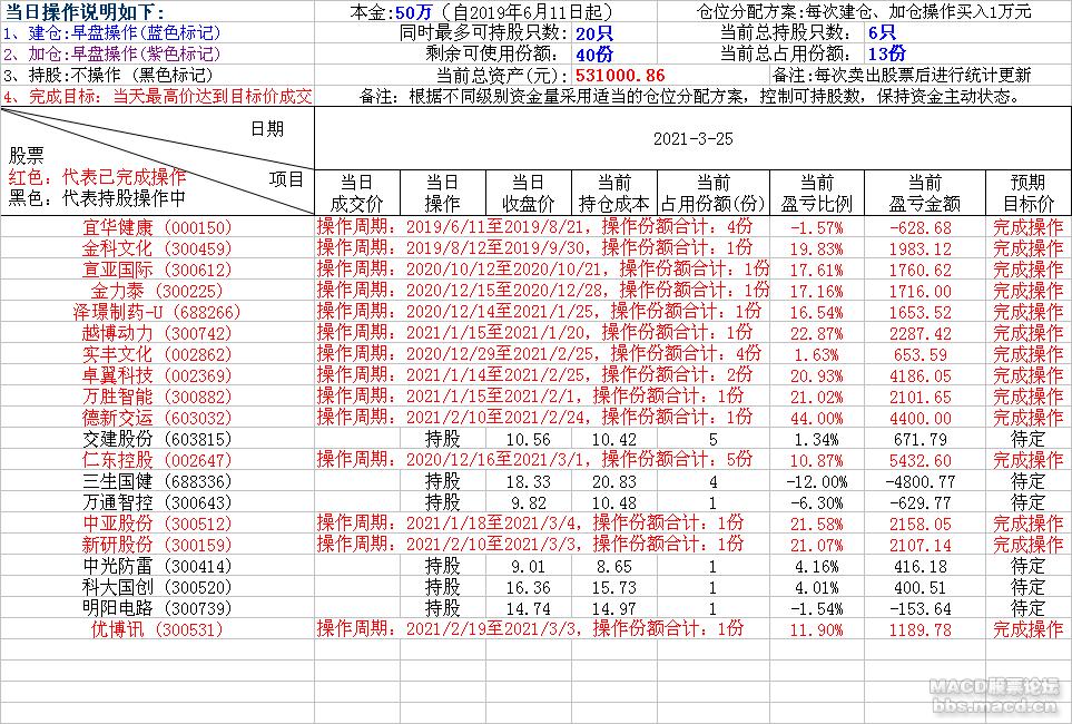 轻松炒股2021-3-25.png