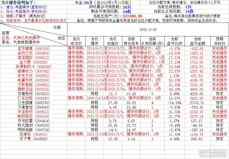 轻松炒股2021-3-30.png