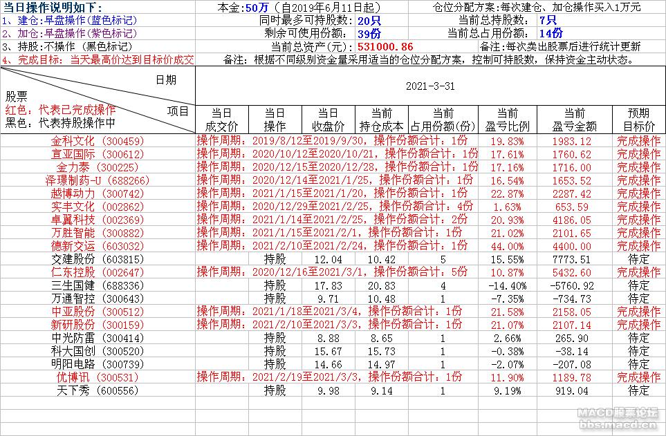 轻松炒股2021-3-31.png