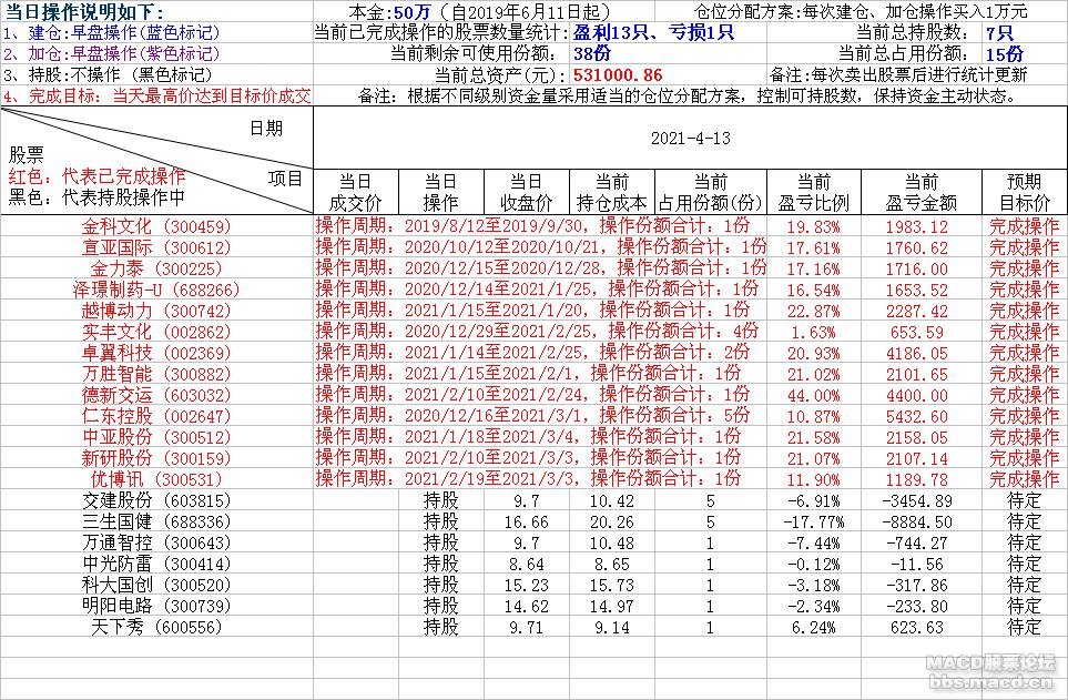 轻松炒股2021-4-13.png